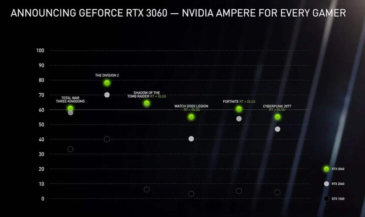 GeForce RTX 3060 resmi olarak duyuruldu